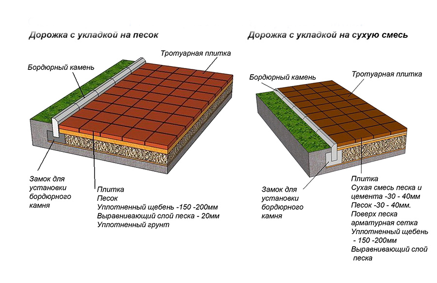 Способы укладки тротуарной плитки