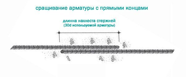 Вязка арматуры по длине