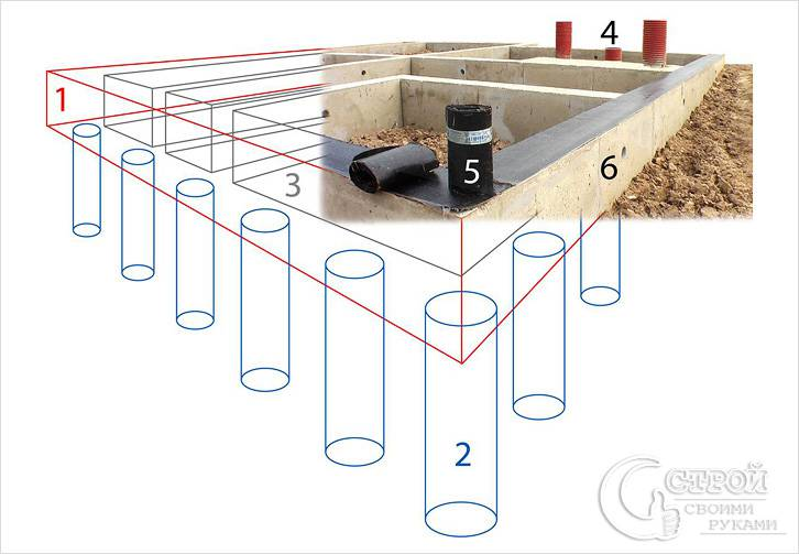 Столбчато-ленточный фундамент