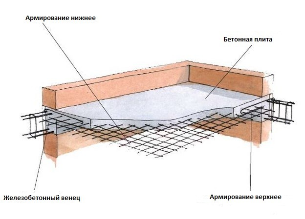 Строение монолитной плиты перекрытия