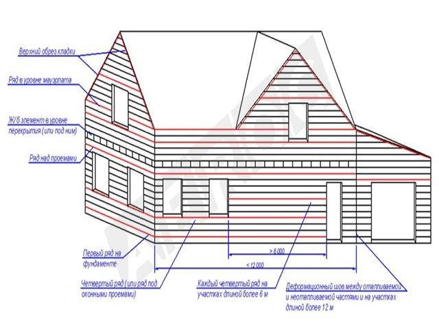 Схема армирования в соответствии с рекомендациями Aeroc.