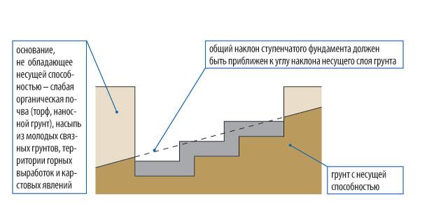 Выбор фундамента для домов на участке с уклоном | ИнноваСтрой