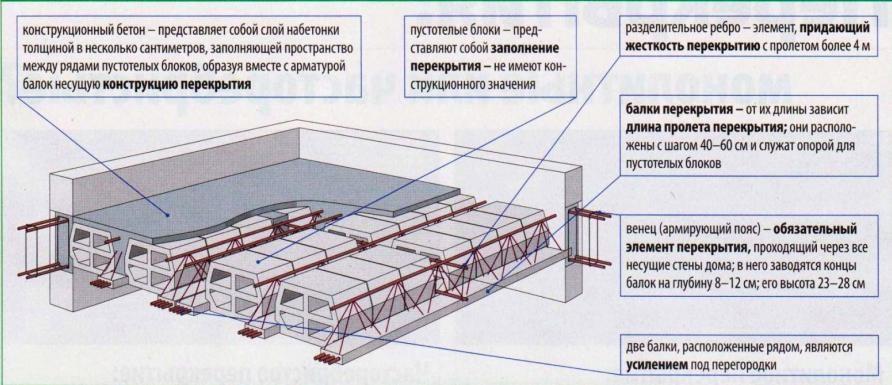 Структура перекрытия