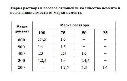 Таблица весового соотношения количества цемента и песка в зависимости от марки цемента.