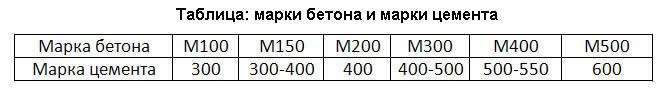 Таблица: марки бетона и марки цемента