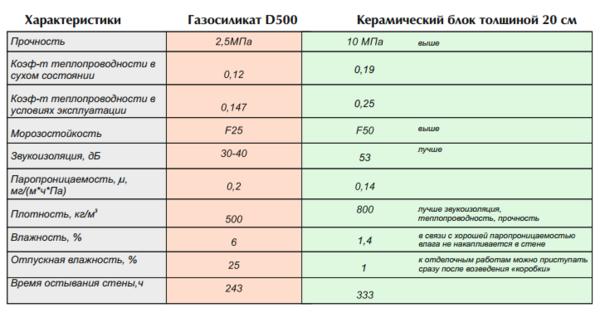 Сравнительные технических параметров керамических и газосиликатных блоков
