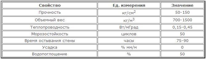 Сводная таблица характеристик строительных блоков из керамзитобетона