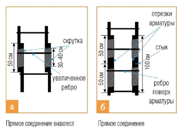 Технология армирования фундамента