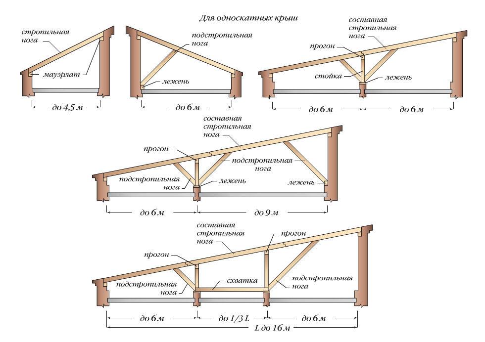 Типы крыши для гаража