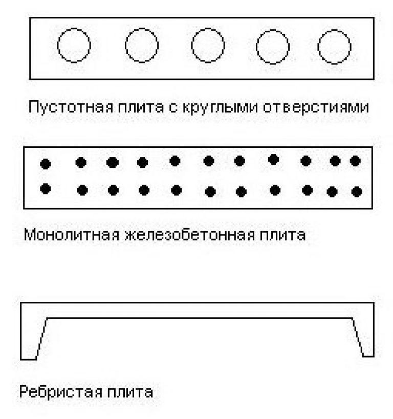 Типы плит перекрытия