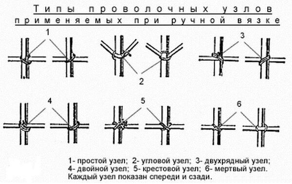 Типы проволочных узлов при вязке арматуры