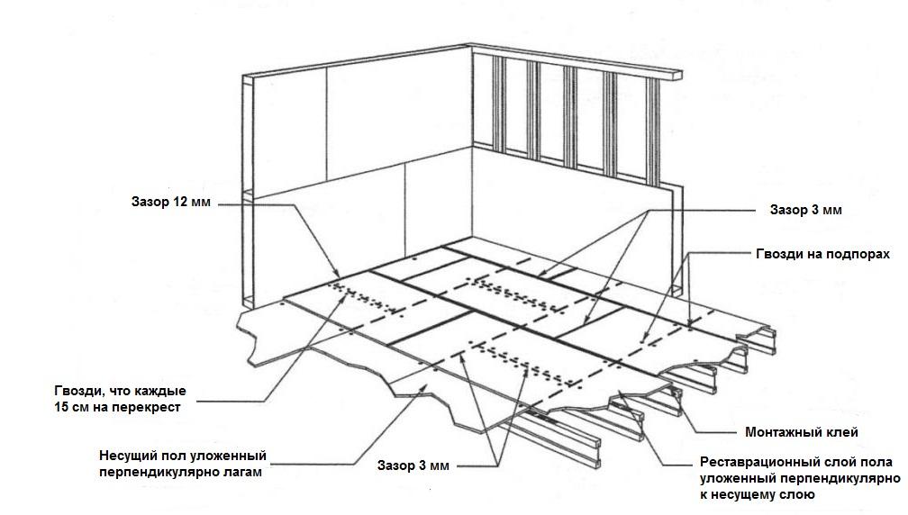 Монтаж плит ОСБ на бетонное основание