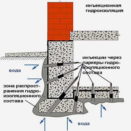 Метод инъектирования