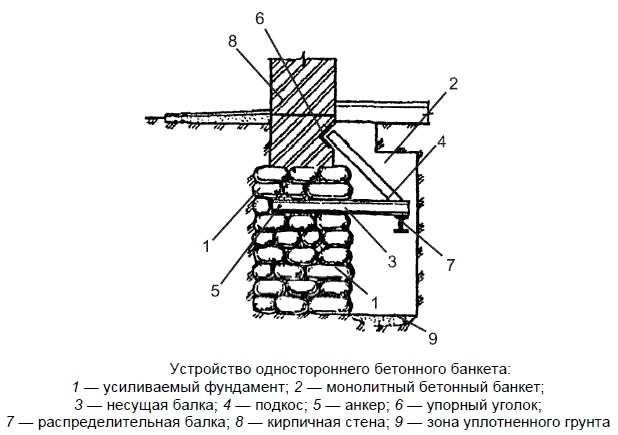 Схема по которой производится усиление старого фундамента дома