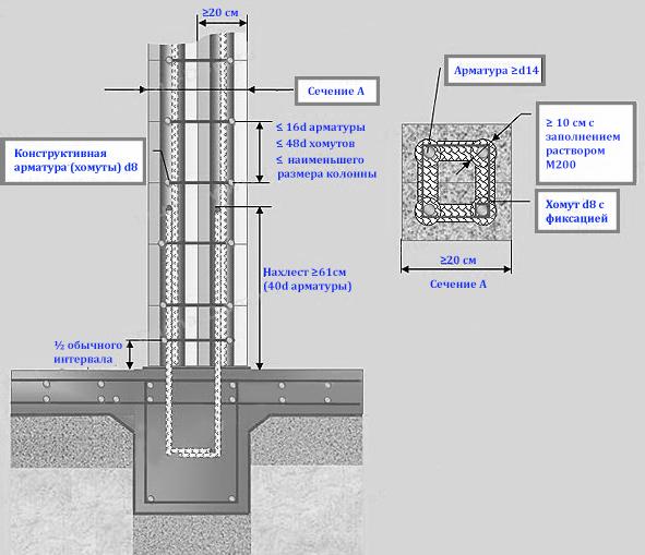 Вертикальное армирование перегородорк из газобетона