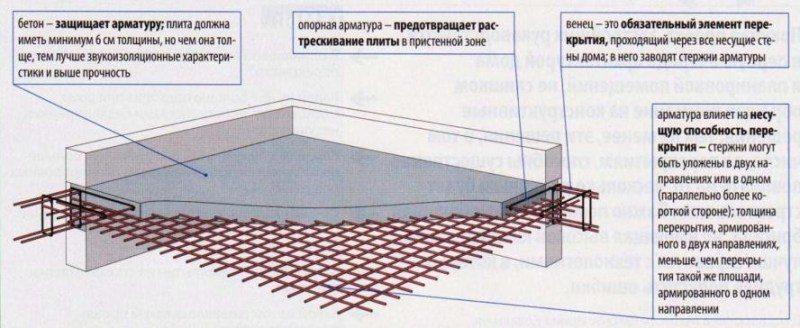 Заливка по межэтажному перекрытию