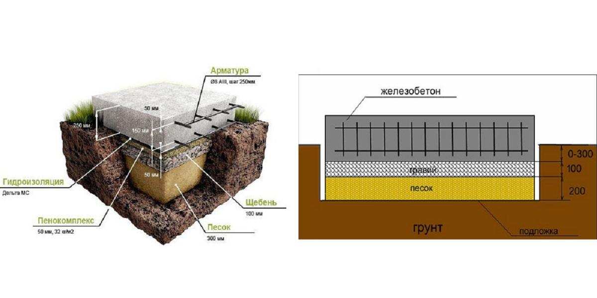 Схема заливки железобетонной подушки