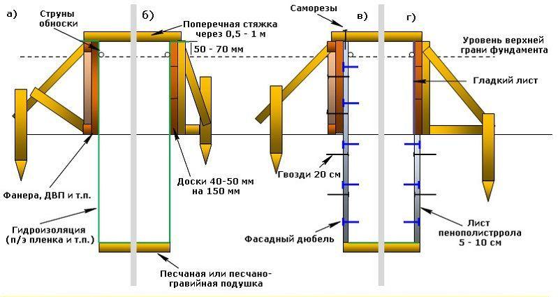 Устройство опалубки для ленточного фундамента