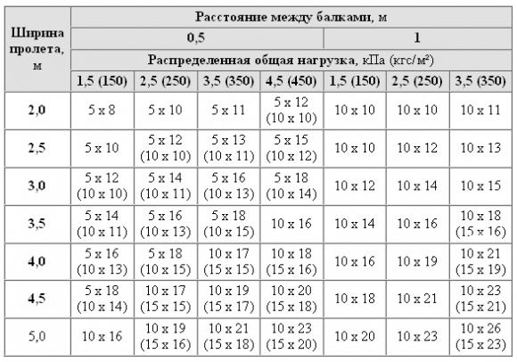 Таблица сечения балок перекрытия