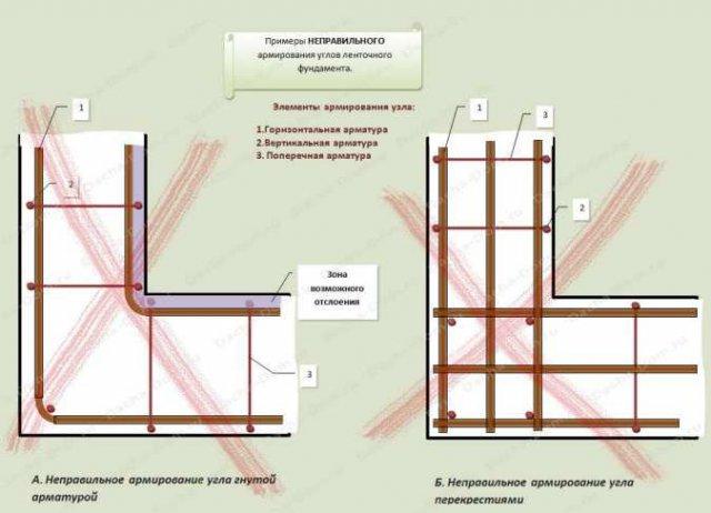 Строительство мелкозаглубленного ленточного фундамента