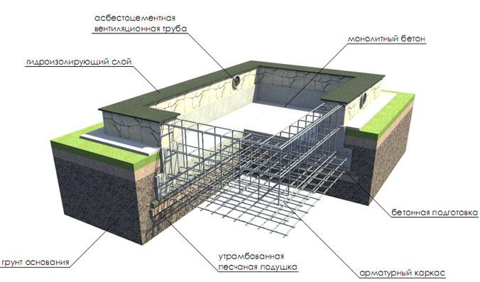Схема монолитного фундамента плита