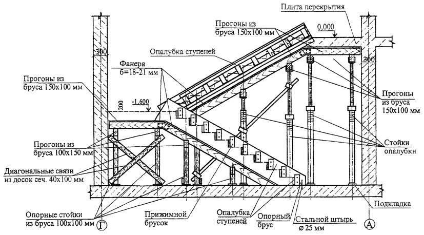 Схема расположения элементов опалубки монолитной лестницы