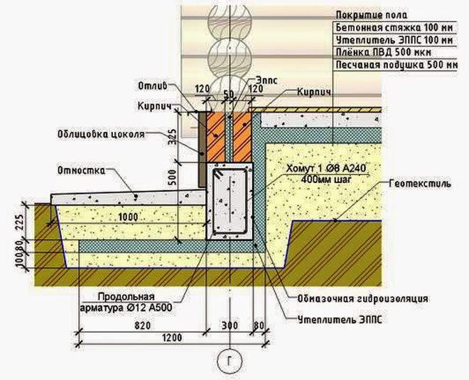 Otlivy-dlya-tsokolya-fundamenta-derevyannogo-doma
