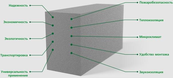 Схема характеристик пеноблока