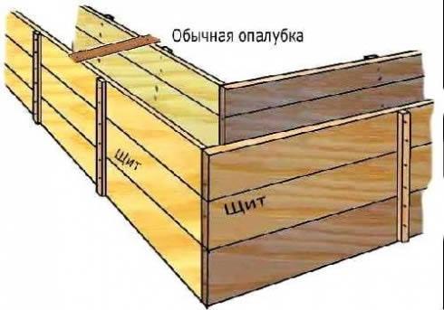 Схема обычной опалубки фундамента