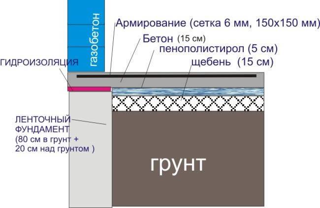 Схема заливки фундаментной плиты