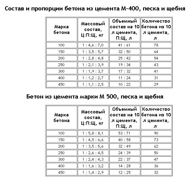 Tablica proporcij betona
