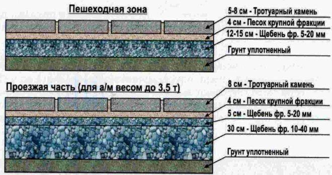 Технология укладки тротуарной плитки на асфальтное основание