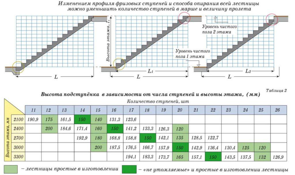 Подсчет числа ступеней и величины пролета