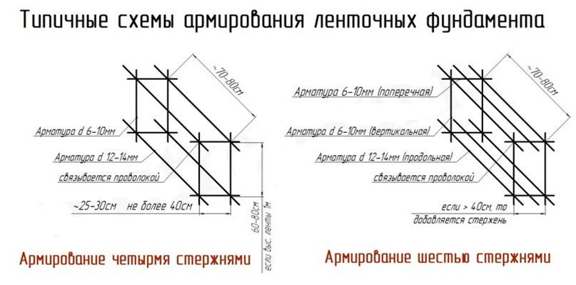 Схема армокаркаса для ленточного фундамента