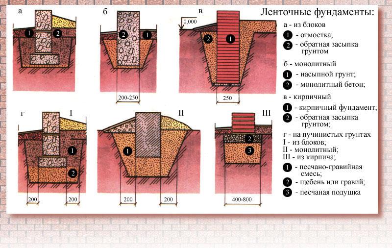 Виды обратной засыпки ленточных фундаментов разных типов