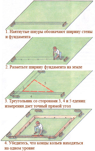 Схема проверки углов фундаментной разметки