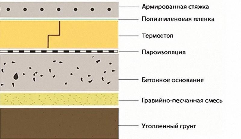 На схеме показано, как устроен бетонный пол по грунту в разрезе