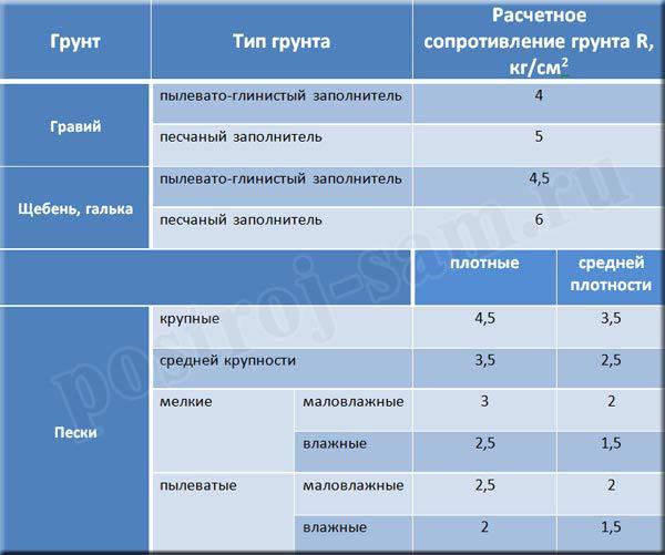 Таблица расчета сопротивлений грунтов
