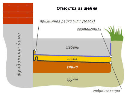 Схема устройства отмостки из щебня