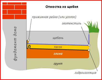 Советы от строителей