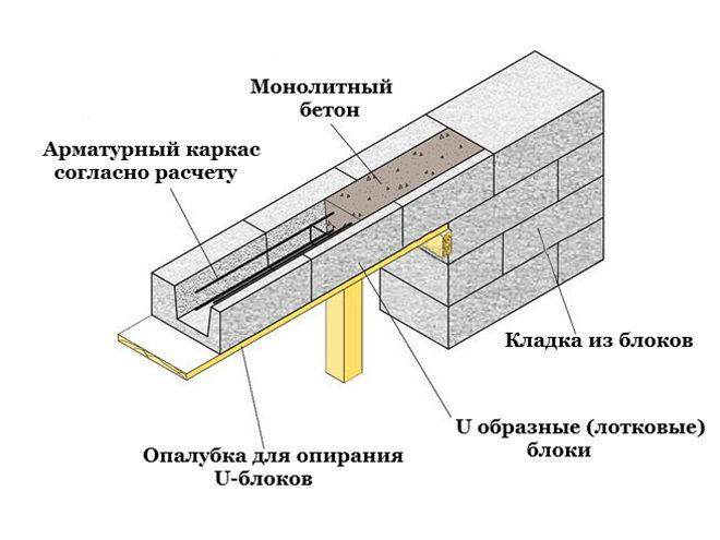 схема монтажа проема с u блоками