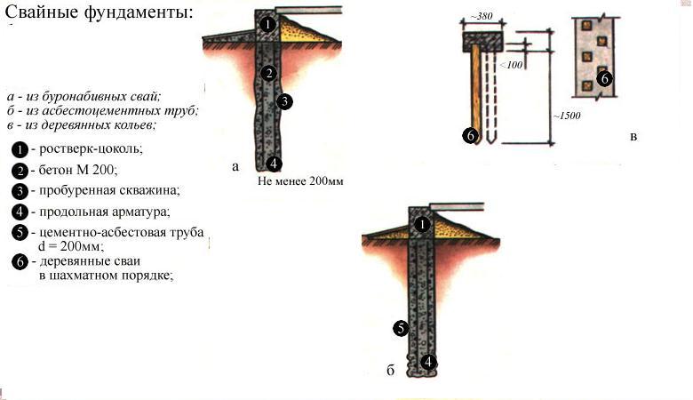 Схемы свайных фундаментов