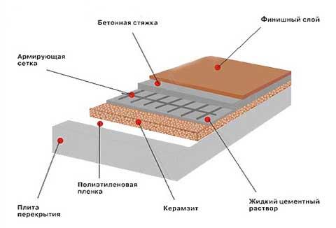 Утепление пола керамзитом