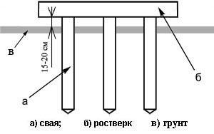 Схема строения свайного фундамента.