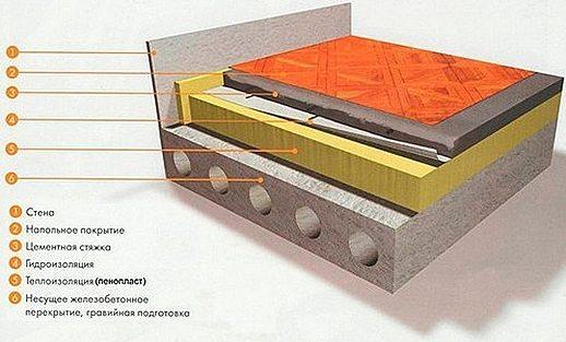 Пирог утепления пенопластом по железобетонной плите