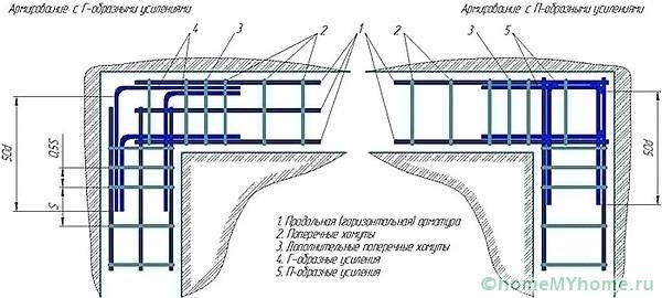 Перед строительными работами стоит определиться с вариантами армирования