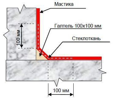 Схема укладки стеклоткани