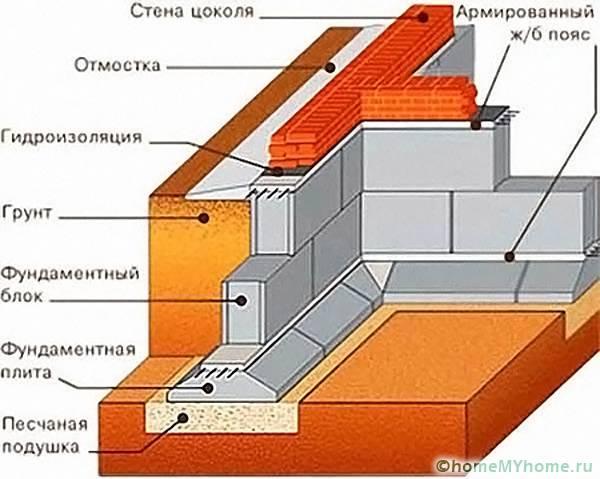 При монтаже конструкции важное значение имеет гидроизоляция и установка цоколя