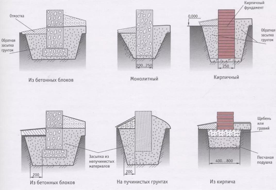 опорно столбчатый фундамент из блоков