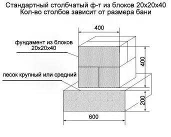 столбчатый фундамент размер блоков